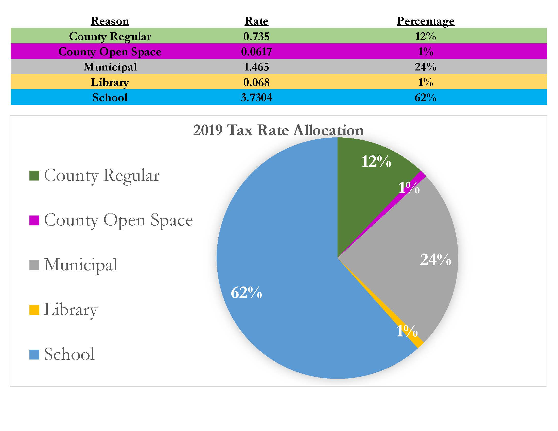 2019 Tax Allocation Graph